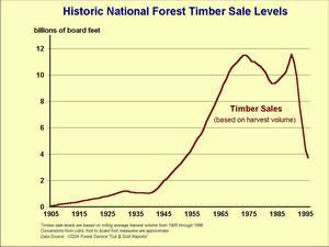 National Forest Timber Sales, 1905-1995 from http://www.fs.fed.us/forestmanagement/aboutus/today.shtml
