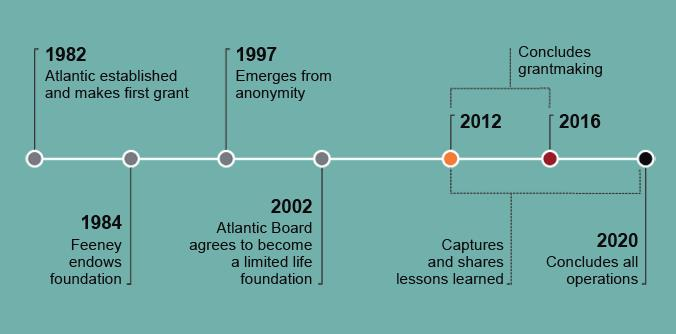 Timeline of The Atlantic Philanthropies actions, from here.